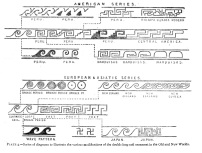 A diagram of pattern evolution organized by General Pitt-Rivers, Nature 22 (September 30, 1880): 511–14.